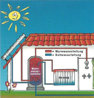 Thermo-Solar-Anlage